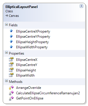 EllipticalLayoutPanel Class Diagram